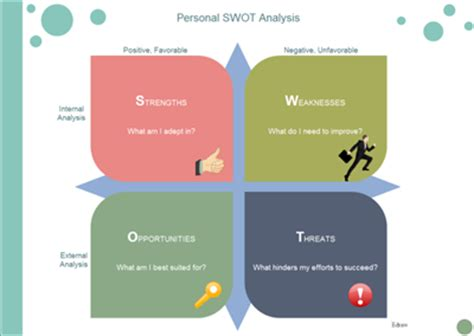 Examples of a SWOT Analysis Bizfluent